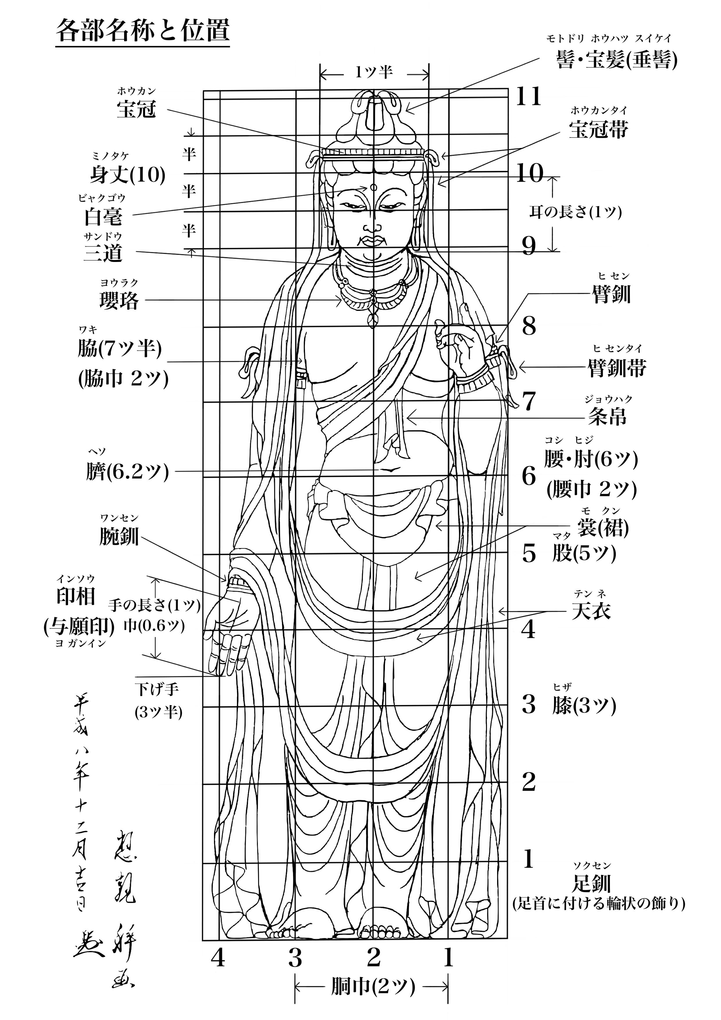 仏像の各部名称と位置・下絵・図面